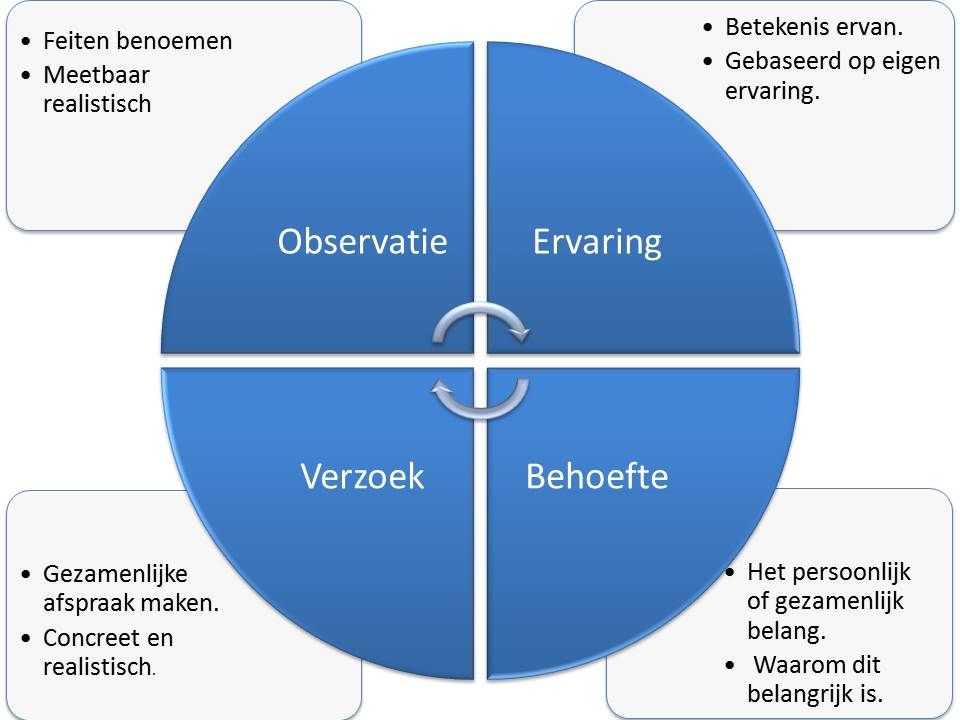 Workshop geweldloze communicatie