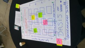 Hackaton teambuilding sessie